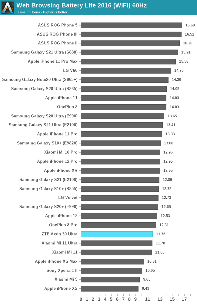 Web Browsing Battery Life 2016 (WiFi) 60Hz