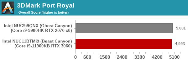 UL 3DMark Port Royal Score