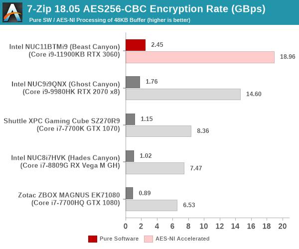 7-Zip AES256-CBC Encryption Benchmark