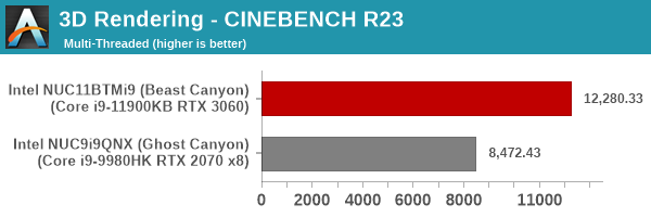 3D Rendering - CINEBENCH R23 - Multiple Threads