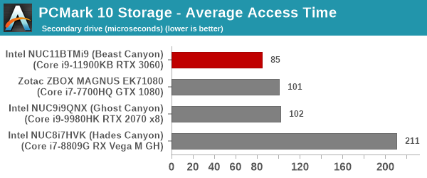 UL PCMark 10 Storage Full System Drive Benchmark - Secondary Drive - Storage Average Access Tune