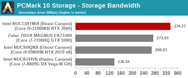 UL PCMark 10 Storage Full System Drive Benchmark - Secondary Drive - Storage Bandwidth
