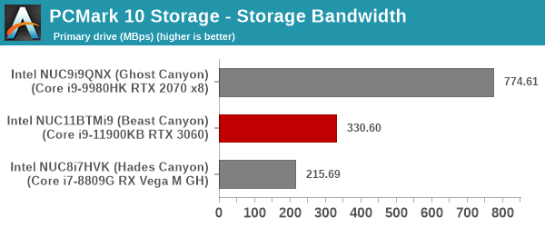 UL PCMark 10 Storage Full System Drive Benchmark - Primary Drive - Storage Bandwidth