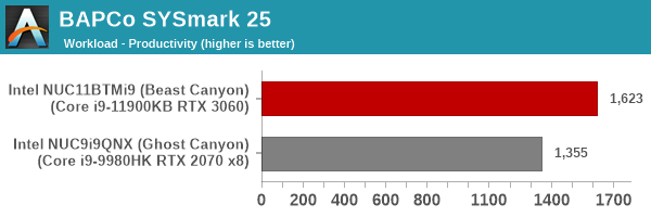 SYSmark 25 - Productivity