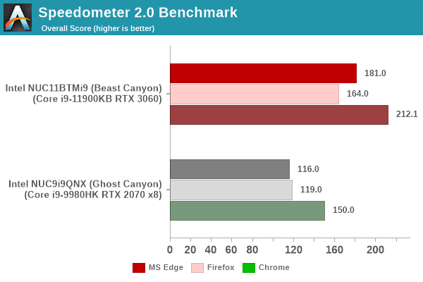 Web Browser - Speedometer 2.0