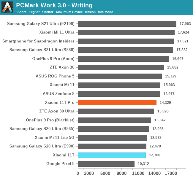 PCMark Work 3.0 - Writing
