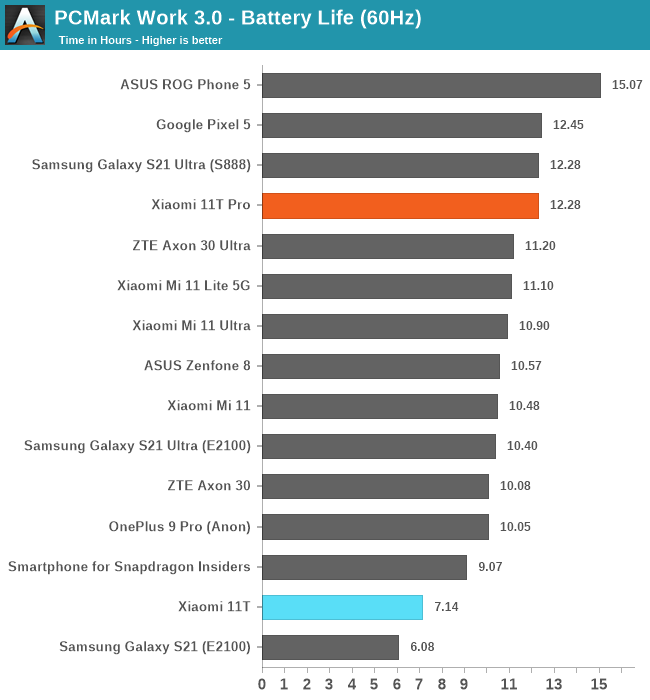 PCMark Work 3.0 - Battery Life (60Hz)