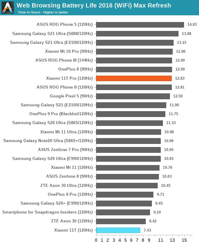 Web Browsing Battery Life 2016 (WiFi) Max Refresh